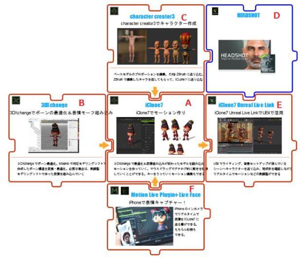 animation_flow